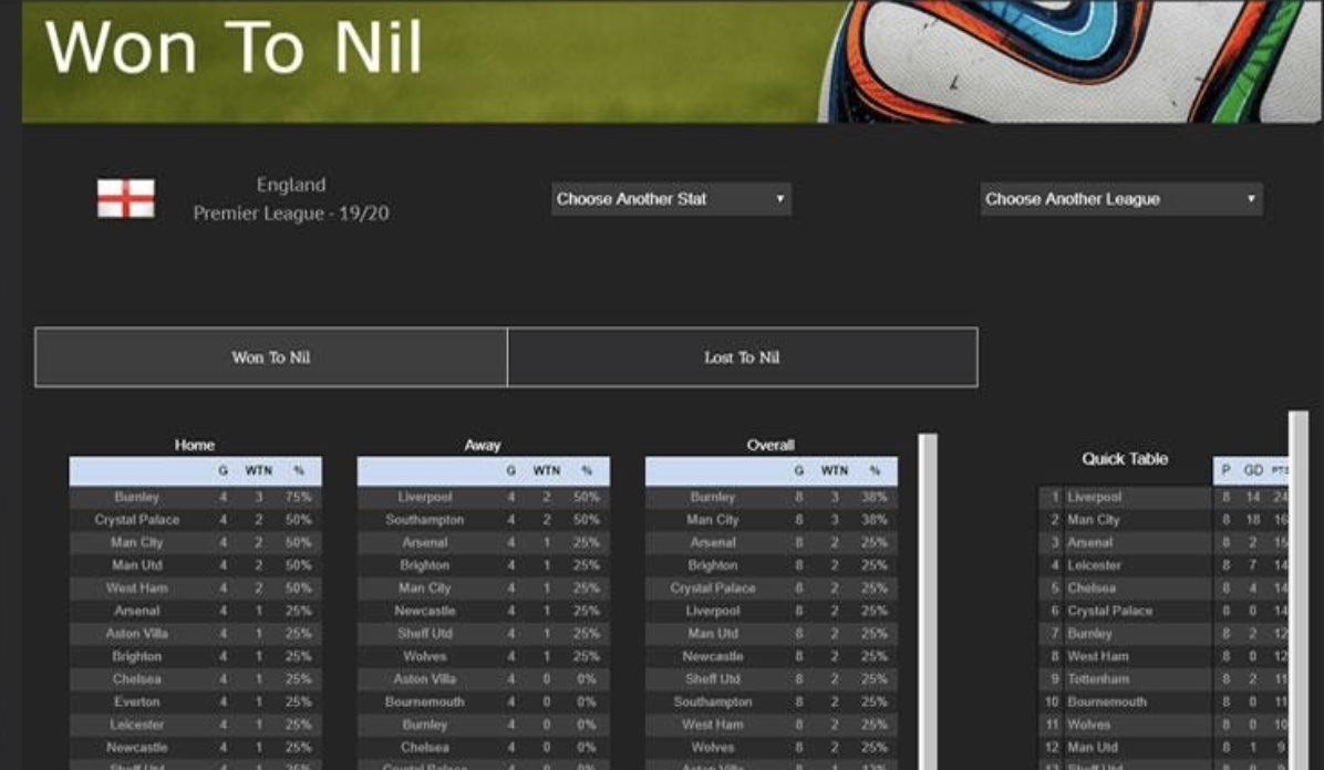 Play experience to win to nil betting at W88